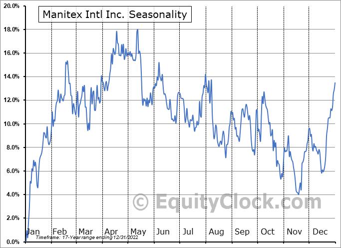 Manitex Intl Inc. (NASD:MNTX) Seasonality