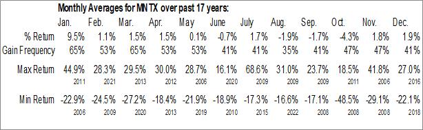 Monthly Seasonal Manitex Intl Inc. (NASD:MNTX)