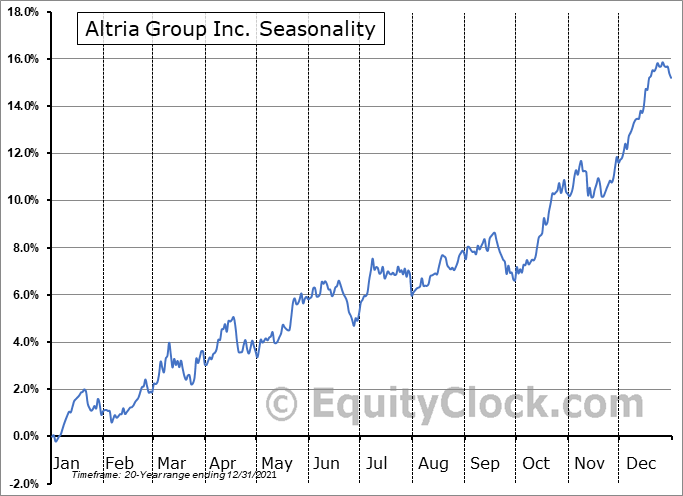 Altria Group Inc. (NYSE:MO) Seasonal Chart