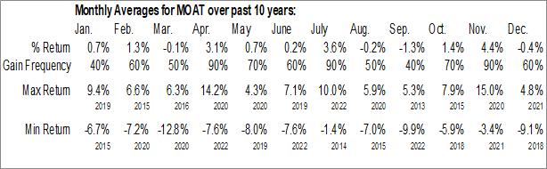 Monthly Seasonal VanEck Vectors Morningstar Wide Moat ETF (AMEX:MOAT)
