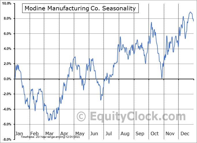 Modine Manufacturing Co. (NYSE:MOD) Seasonal Chart