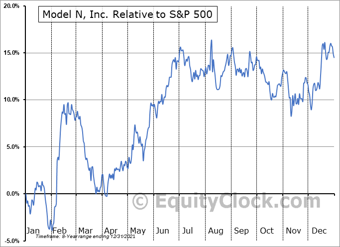 MODN Relative to the S&P 500
