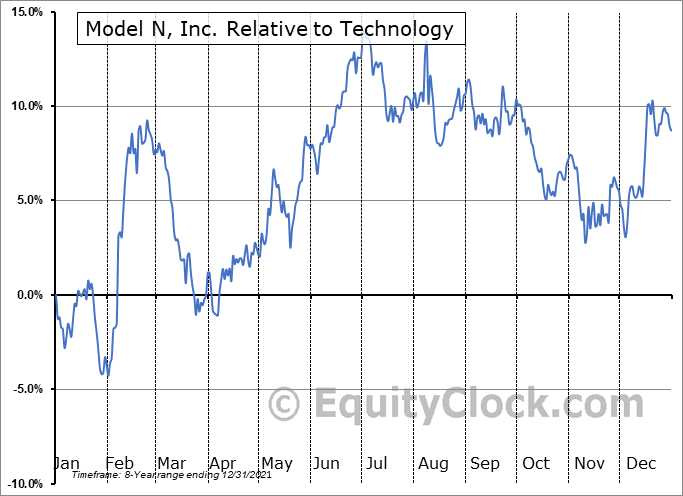 MODN Relative to the Sector