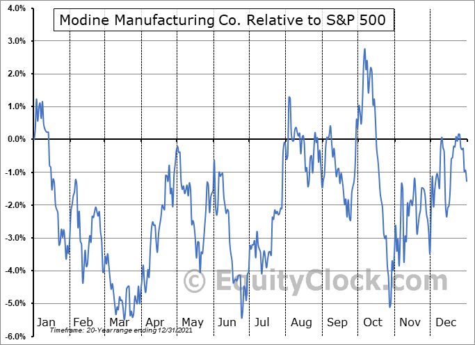 MOD Relative to the S&P 500