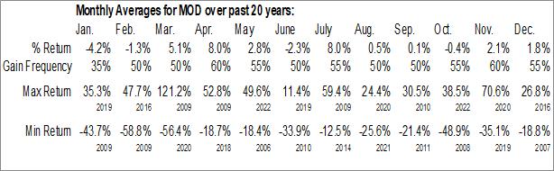 Monthly Seasonal Modine Manufacturing Co. (NYSE:MOD)