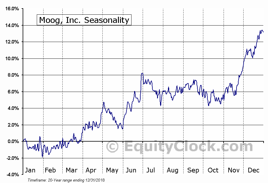 Moog, Inc. (NYSE:MOG/A) Seasonal Chart
