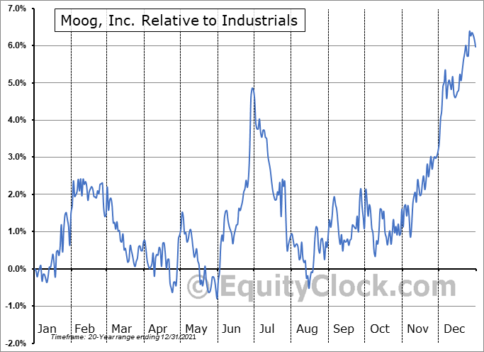 MOG-A Relative to the Sector