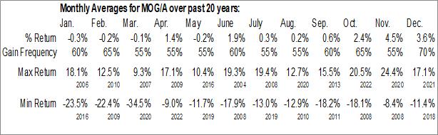 Monthly Seasonal Moog, Inc. (NYSE:MOG/A)