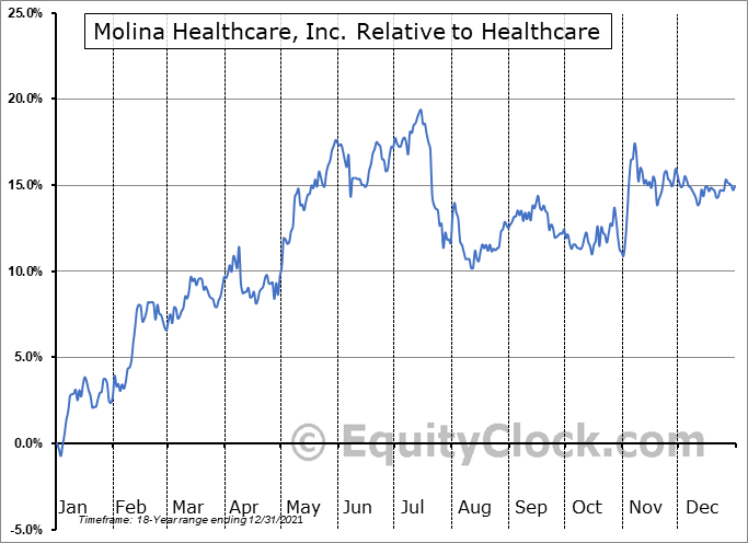 MOH Relative to the Sector