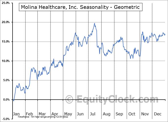 Molina Healthcare, Inc. (NYSE:MOH) Seasonality