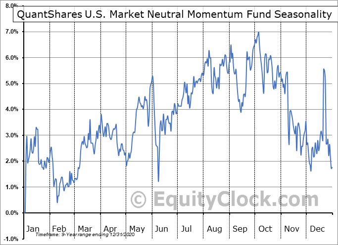 QuantShares U.S. Market Neutral Momentum Fund (NYSE:MOM) Seasonal Chart