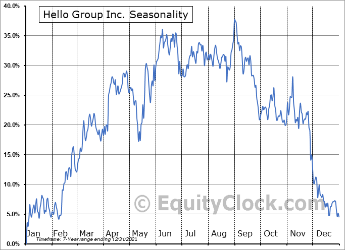 Momo Inc. Seasonal Chart