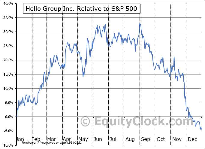 MOMO Relative to the S&P 500