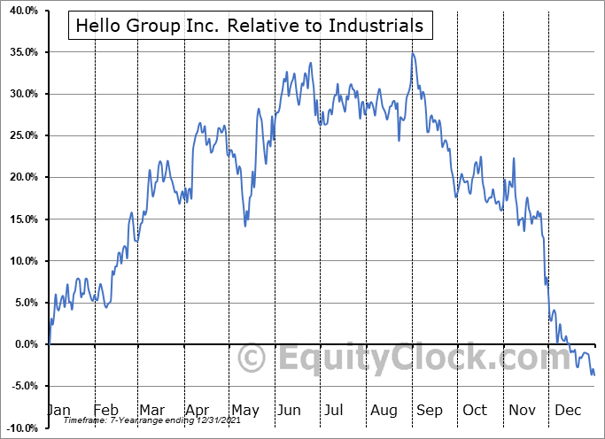 MOMO Relative to the Sector