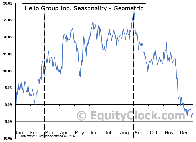 Momo Inc. (NASD:MOMO) Seasonality