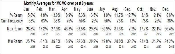 Monthly Seasonal Momo Inc. (NASD:MOMO)