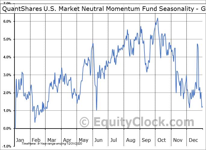 QuantShares U.S. Market Neutral Momentum Fund (NYSE:MOM) Seasonality