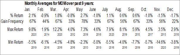 Monthly Seasonal QuantShares U.S. Market Neutral Momentum Fund (NYSE:MOM)