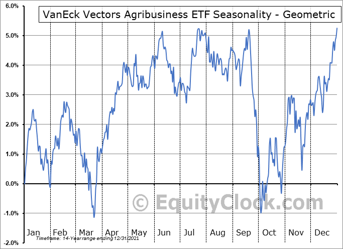 VanEck Vectors Agribusiness ETF (NYSE:MOO) Seasonality