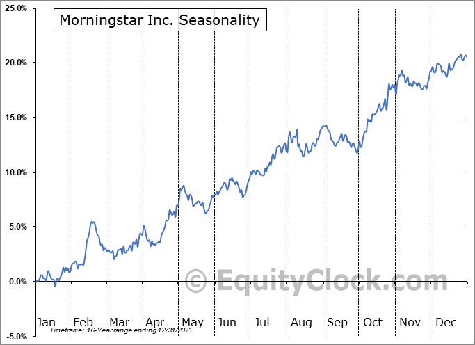 Morningstar Inc. (NASD:MORN) Seasonal Chart