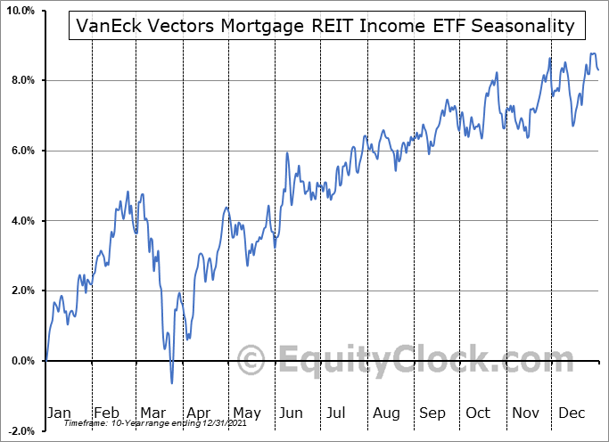 VanEck Vectors Mortgage REIT Income ETF (NYSE:MORT) Seasonal Chart