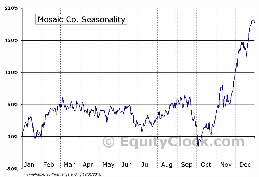 Mosaic Co. (NYSE:MOS) Seasonal Chart