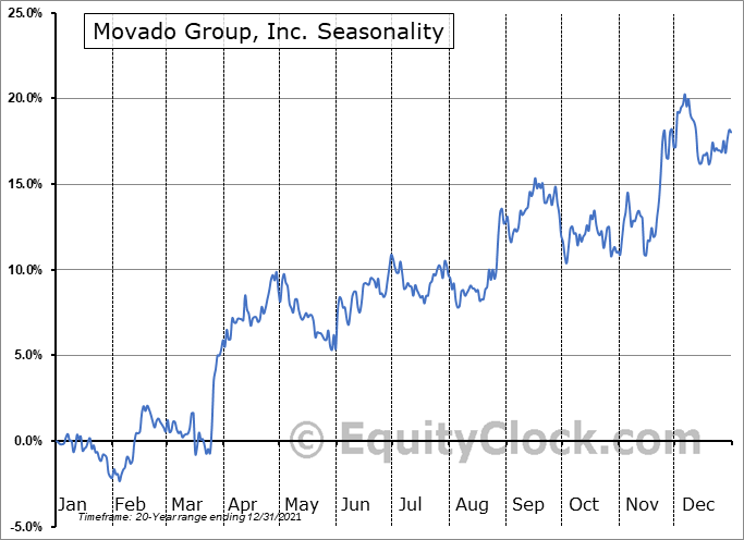 Movado Group Inc. Seasonal Chart