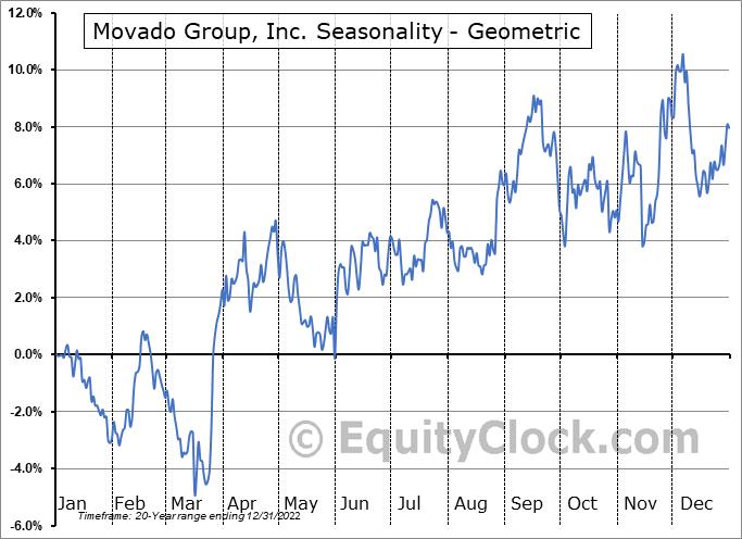 Movado Group, Inc. (NYSE:MOV) Seasonality