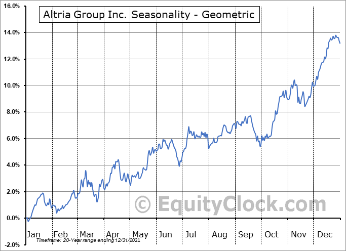 Altria Group Inc. (NYSE:MO) Seasonality