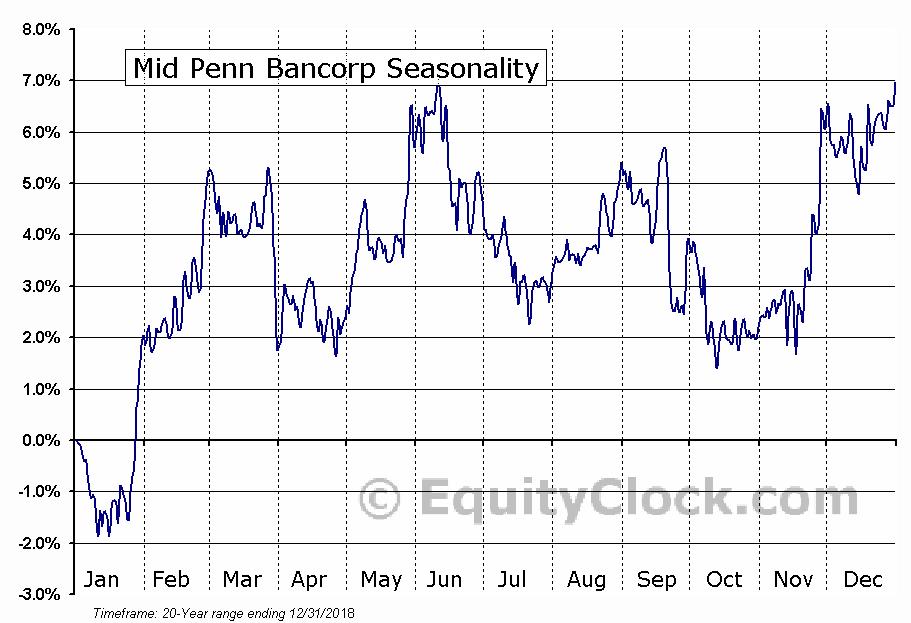 Mid Penn Bancorp (NASD:MPB) Seasonal Chart