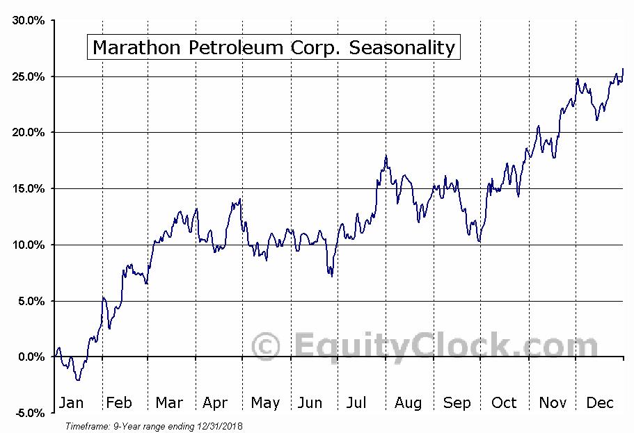 Marathon Petroleum Corp. (NYSE:MPC) Seasonal Chart