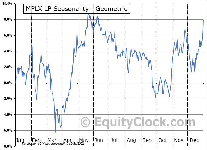 MPLX LP (NYSE:MPLX) Seasonality