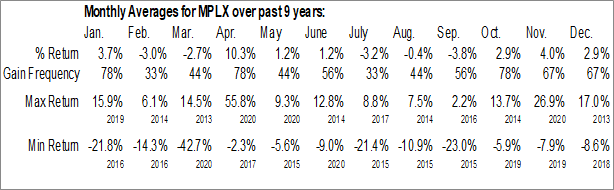 Monthly Seasonal MPLX LP (NYSE:MPLX)
