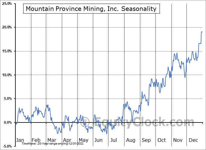 Mountain Province Mining, Inc. (TSE:MPVD.TO) Seasonality