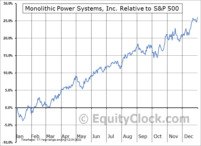 MPWR Relative to the S&P 500