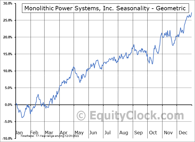 Monolithic Power Systems, Inc. (NASD:MPWR) Seasonality