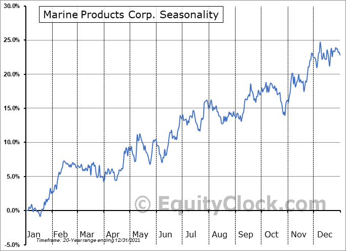 Marine Products Corp. (NYSE:MPX) Seasonal Chart