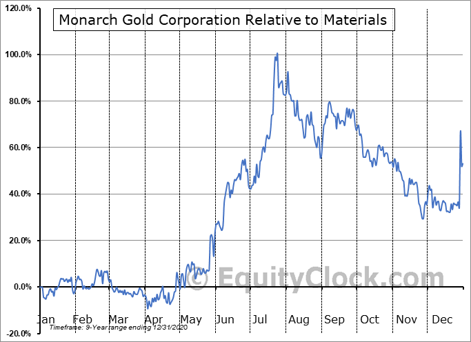 MQR.TO Relative to the Sector