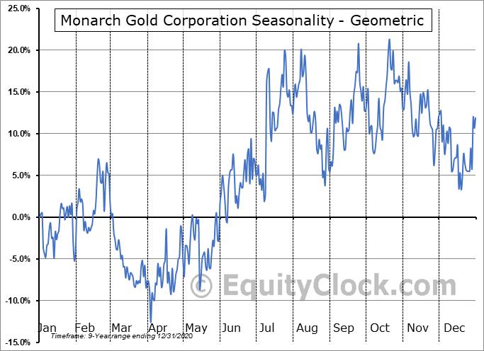 Monarch Gold Corporation (TSE:MQR.TO) Seasonality