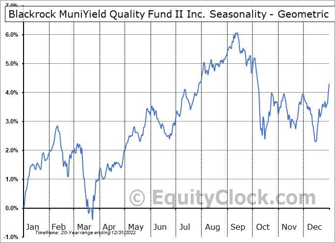 Blackrock MuniYield Quality Fund II Inc. (NYSE:MQT) Seasonality