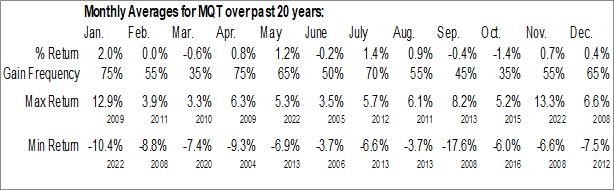 Monthly Seasonal Blackrock MuniYield Quality Fund II Inc. (NYSE:MQT)