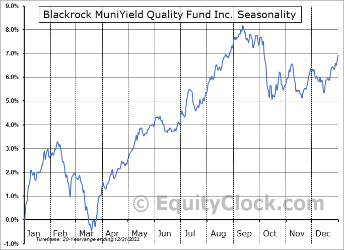 Blackrock MuniYield Quality Fund Inc. (NYSE:MQY) Seasonal Chart
