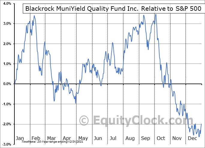 MQY Relative to the S&P 500