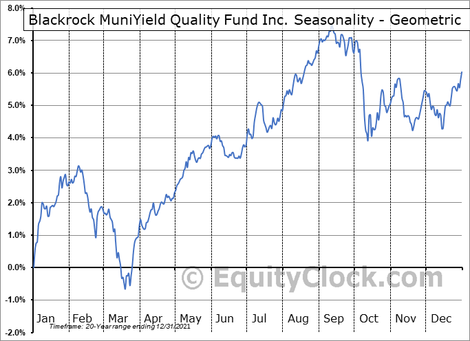 Blackrock MuniYield Quality Fund Inc. (NYSE:MQY) Seasonality