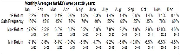 Monthly Seasonal Blackrock MuniYield Quality Fund Inc. (NYSE:MQY)