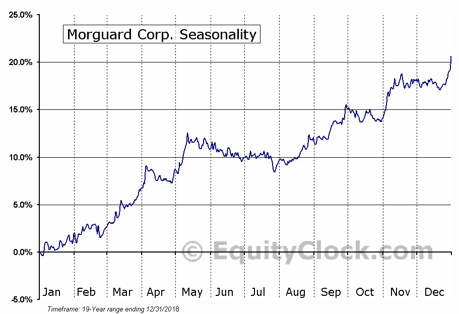 Morguard Corp. (TSE:MRC.TO) Seasonal Chart