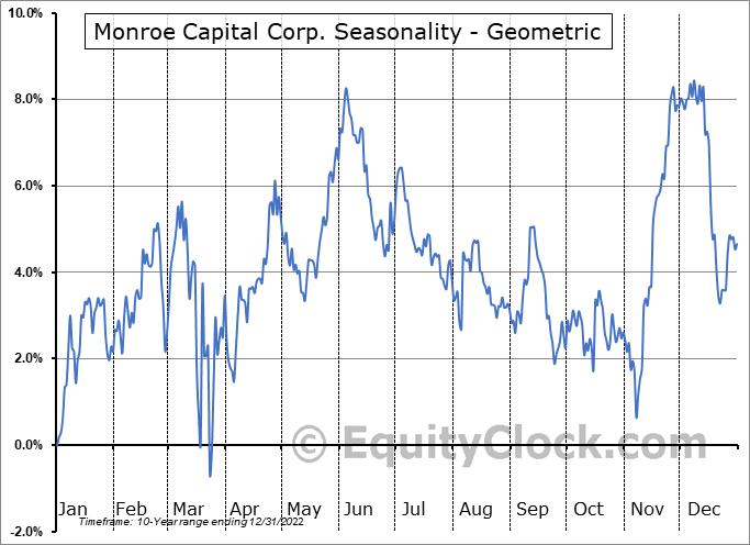 Monroe Capital Corp. (NASD:MRCC) Seasonality