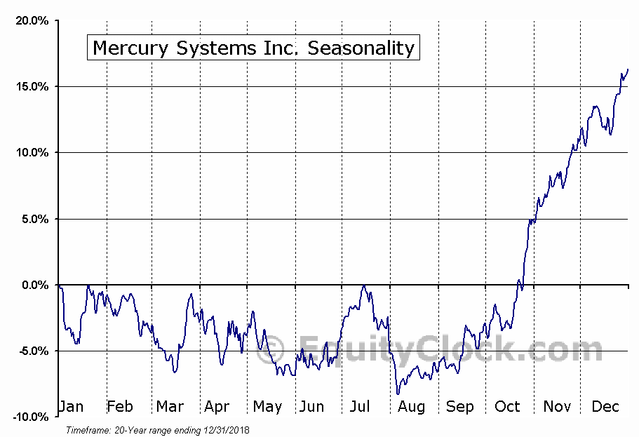 Mercury Systems Inc. (NASD:MRCY) Seasonal Chart