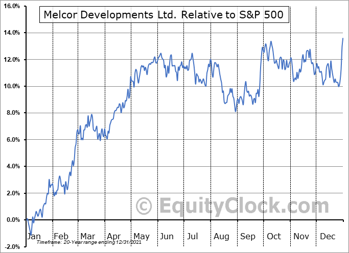 MRD.TO Relative to the S&P 500