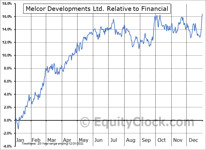 MRD.TO Relative to the Sector